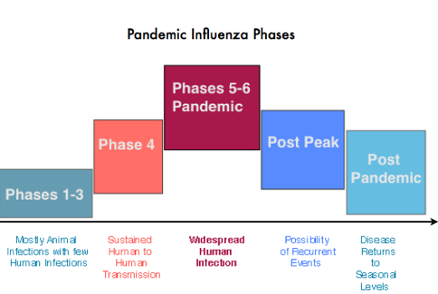 pandemic-phases2 jpgEpidemic Definition